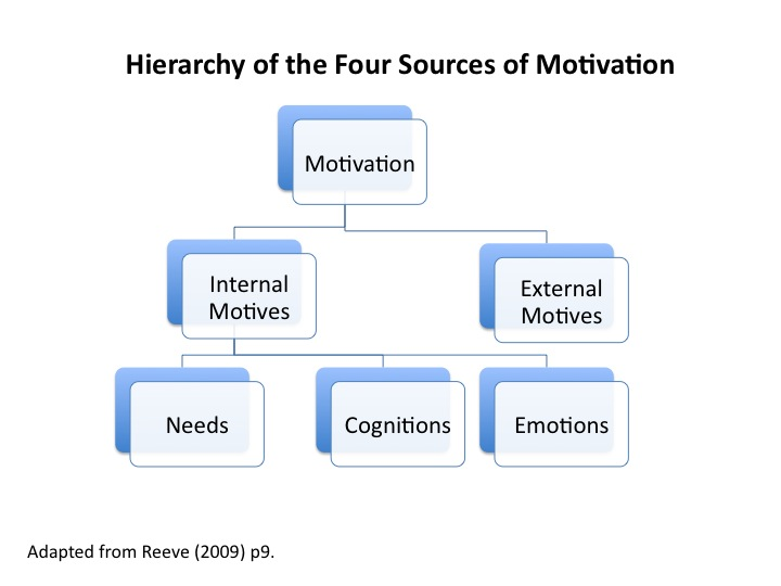 definition of motivation in organization behavior The field of organizational behavior i definition and framework ii fundamental concepts iii history motivation f work stress iii a leadership behavior 6 from the organization's perspective.